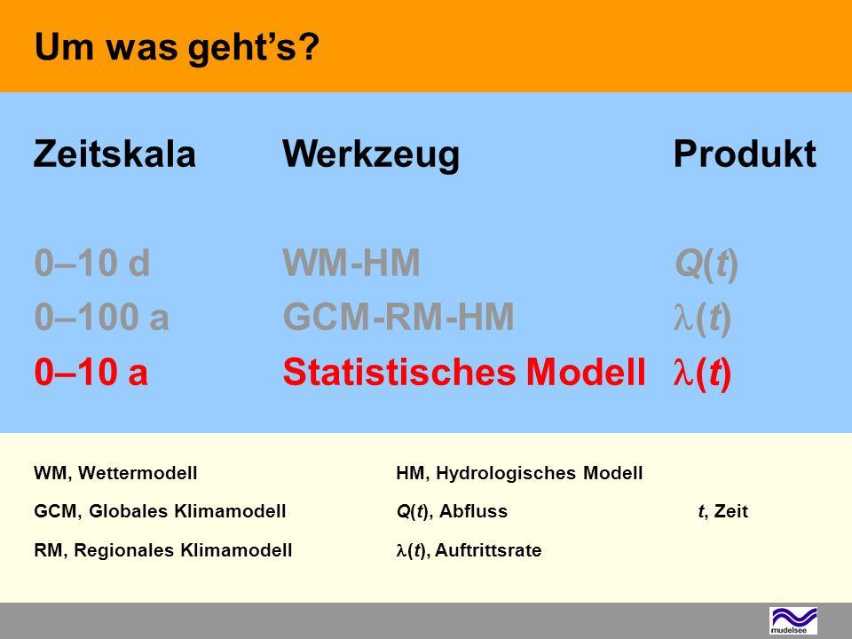 WM, Wettermodell HM, Hydrologisches Modell
