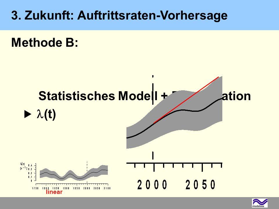 3. Zukunft: Auftrittsraten-Vorhersage