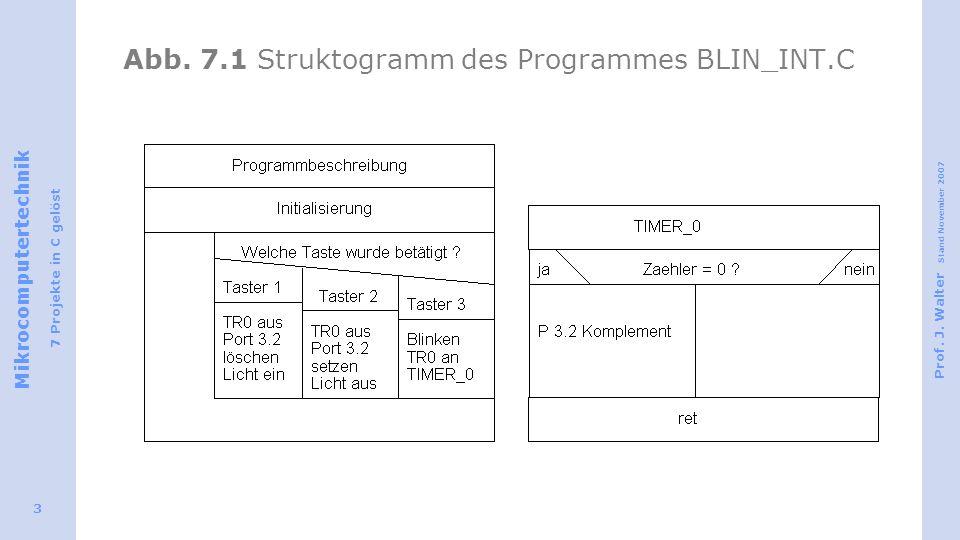 Abb. 7.1 Struktogramm des Programmes BLIN_INT.C