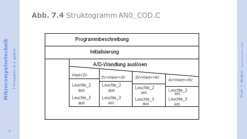 Abb. 7.4 Struktogramm AN0_COD.C