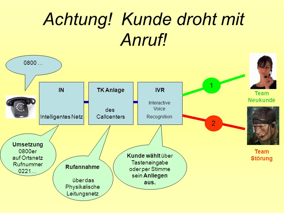 Achtung! Kunde droht mit Anruf!