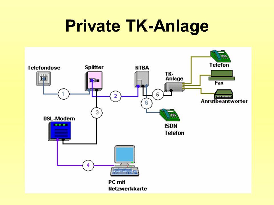 Private TK-Anlage