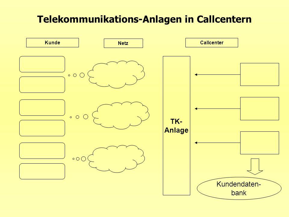 Telekommunikations-Anlagen in Callcentern