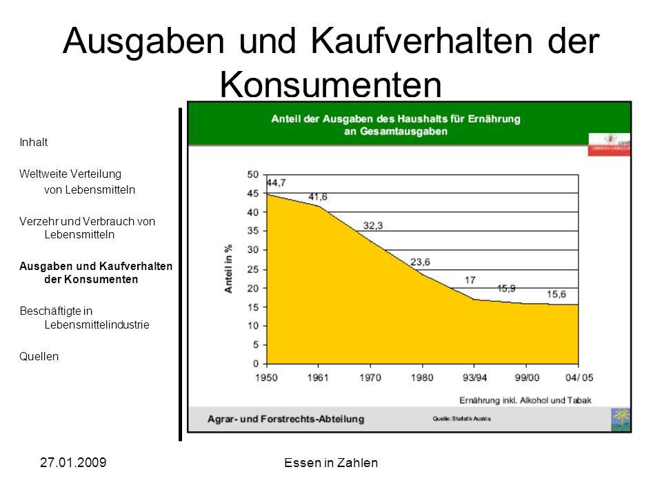 Ausgaben und Kaufverhalten der Konsumenten