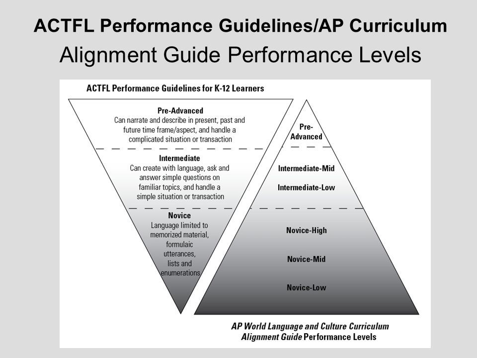 ACTFL Performance Guidelines/AP Curriculum Alignment Guide Performance Levels