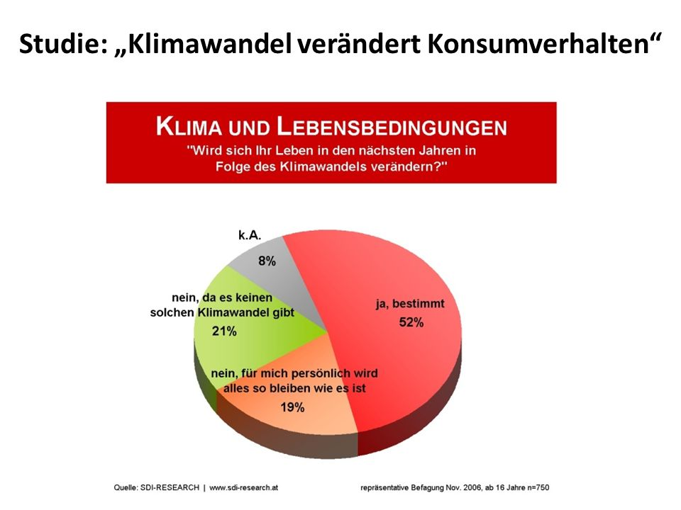 """Studie: """"Klimawandel verändert Konsumverhalten"""