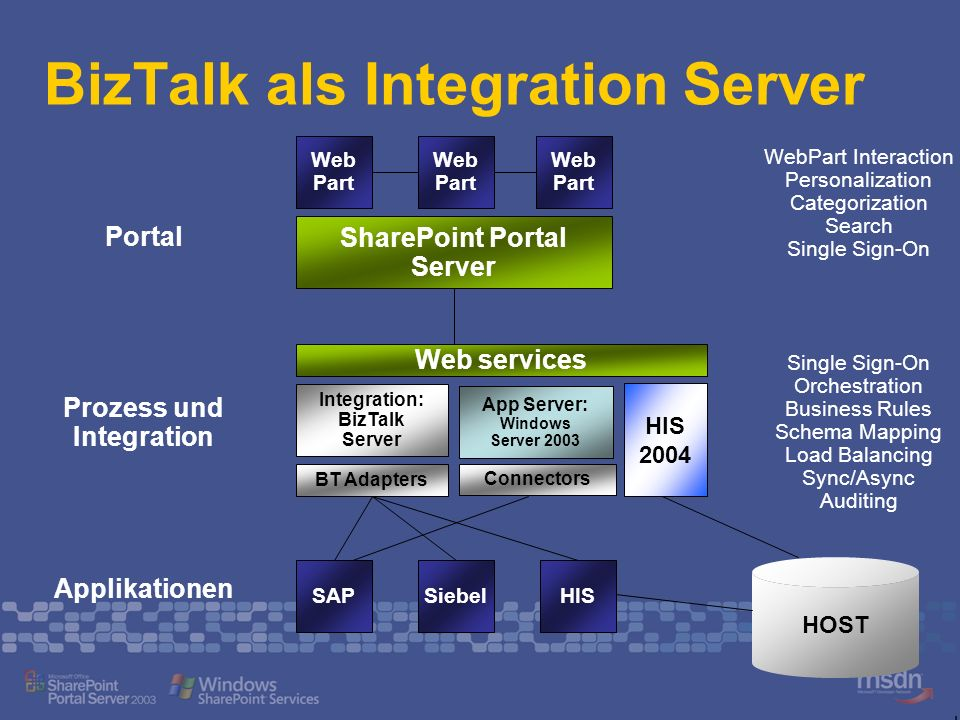 BizTalk als Integration Server
