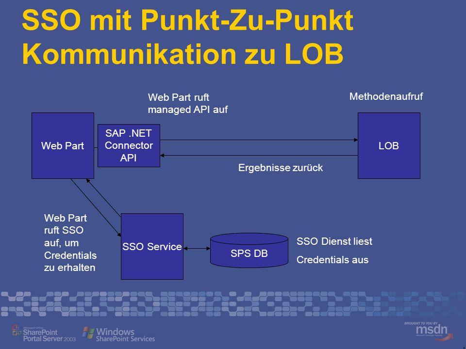SSO mit Punkt-Zu-Punkt Kommunikation zu LOB
