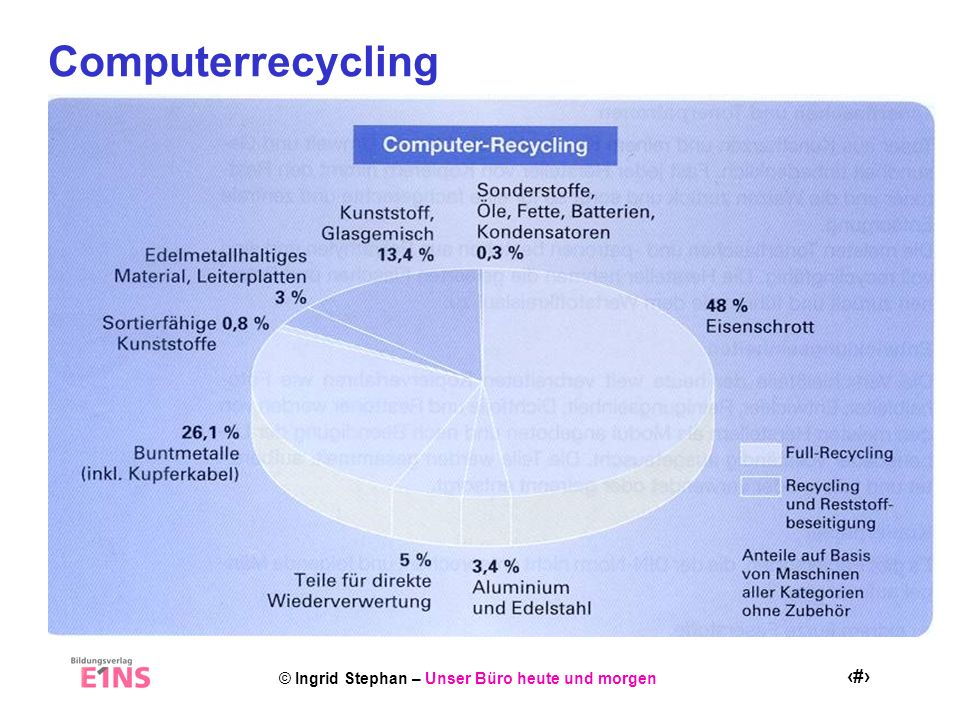 Computerrecycling