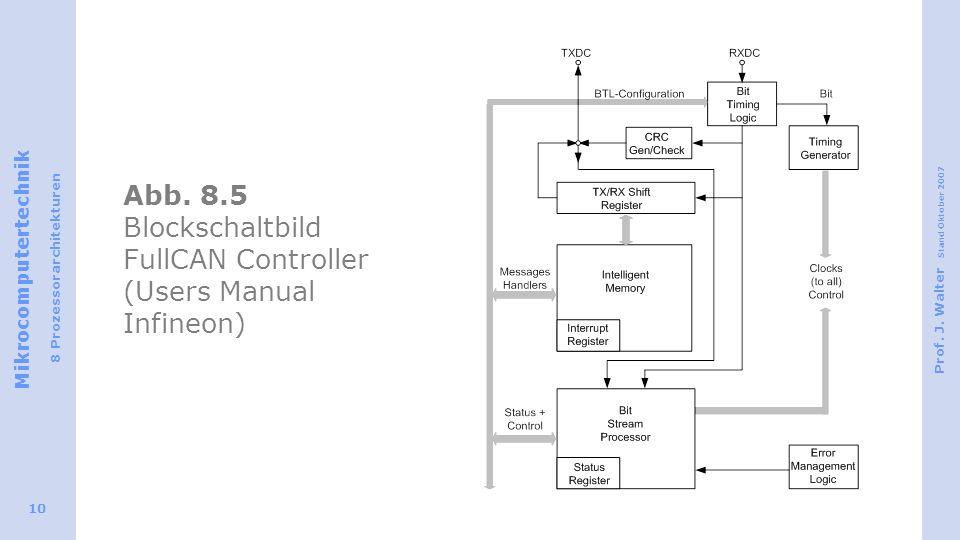 Abb. 8.5 Blockschaltbild FullCAN Controller (Users Manual Infineon)
