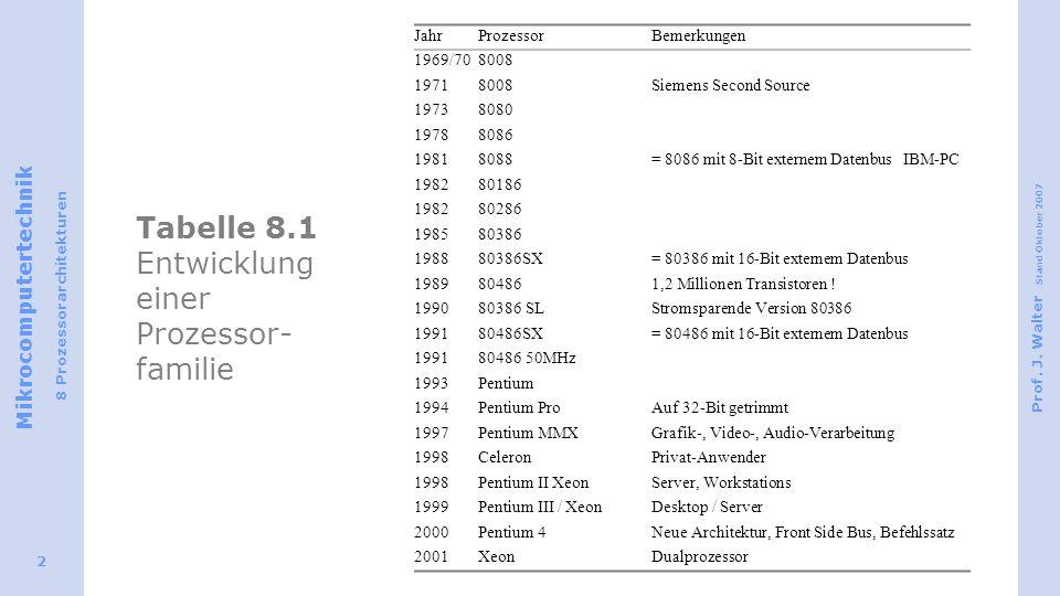Tabelle 8.1 Entwicklung einer Prozessor-familie