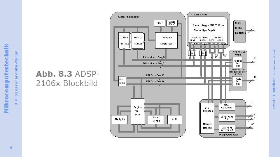 Abb. 8.3 ADSP-2106x Blockbild