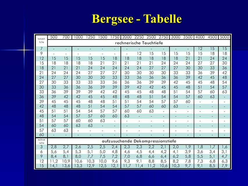 Bergsee - Tabelle