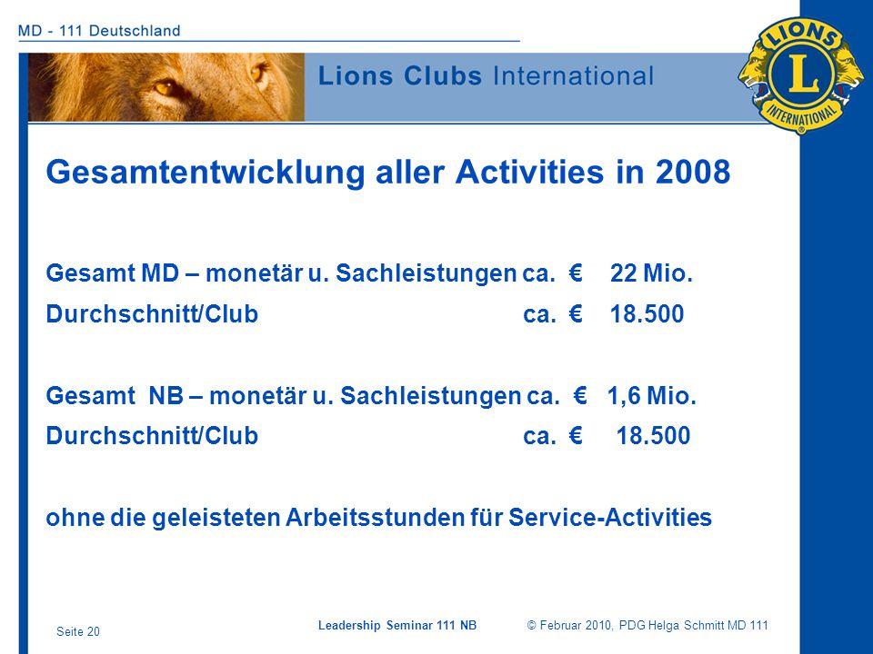 Gesamtentwicklung aller Activities in 2008