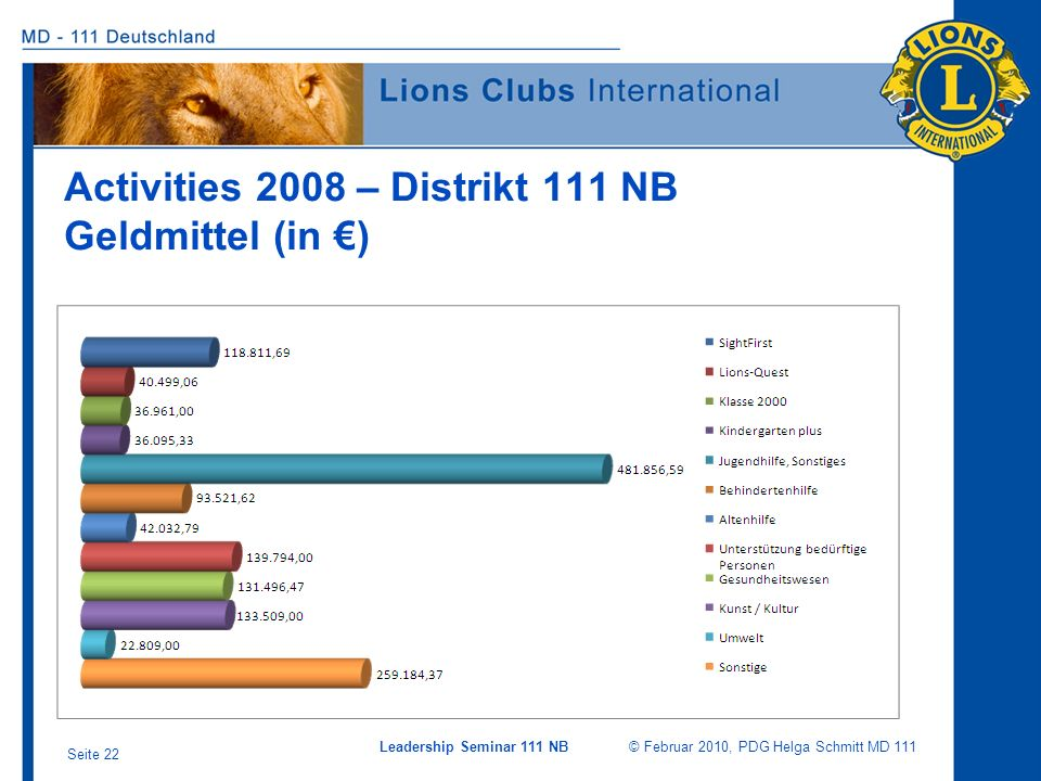 Activities 2008 – Distrikt 111 NB Geldmittel (in €)