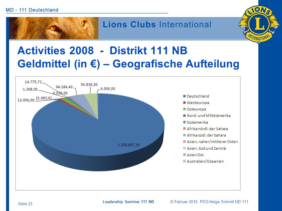 Activities 2008 - Distrikt 111 NB Geldmittel (in €) – Geografische Aufteilung
