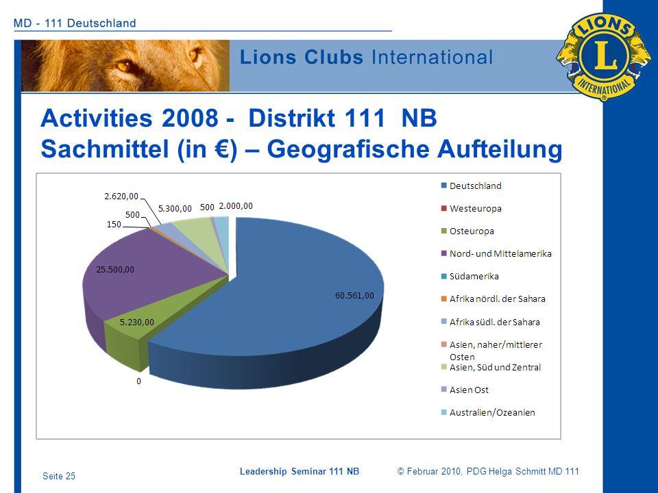 Activities 2008 - Distrikt 111 NB Sachmittel (in €) – Geografische Aufteilung