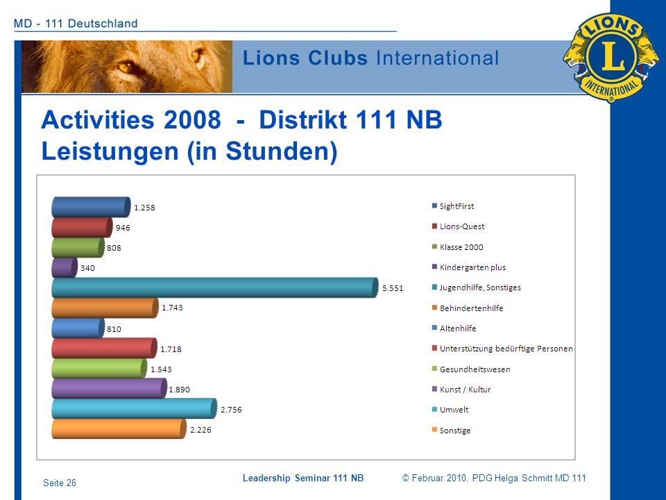 Activities 2008 - Distrikt 111 NB Leistungen (in Stunden)