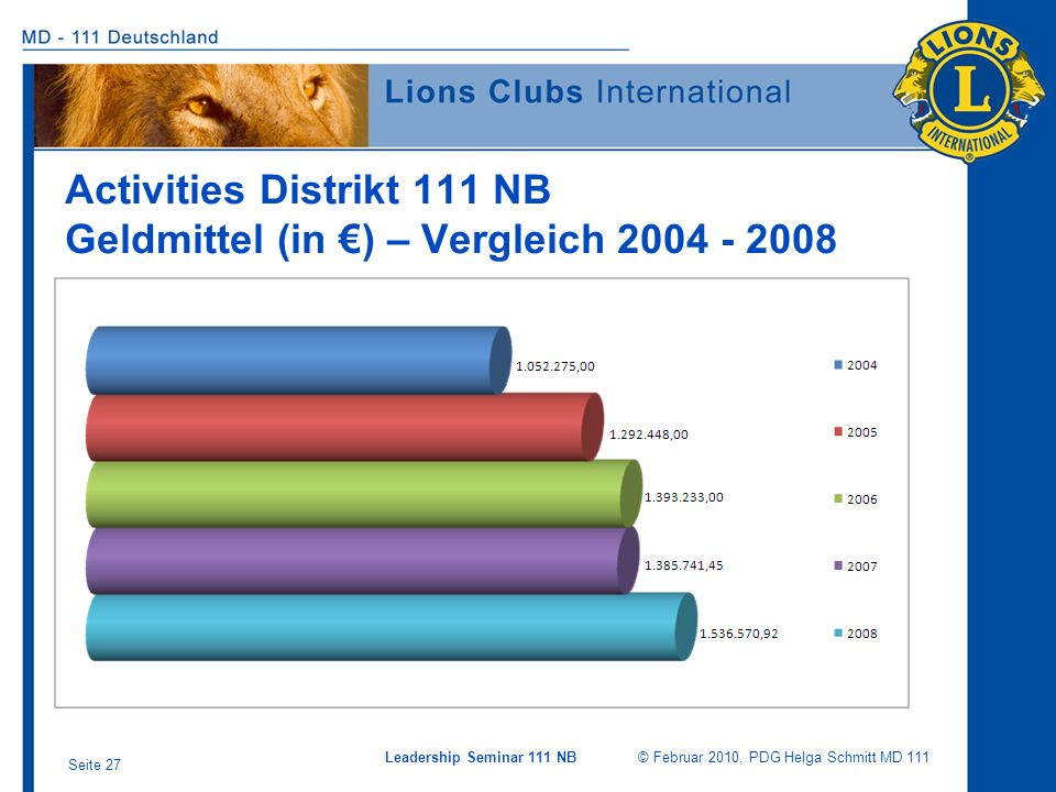 Activities Distrikt 111 NB Geldmittel (in €) – Vergleich 2004 - 2008