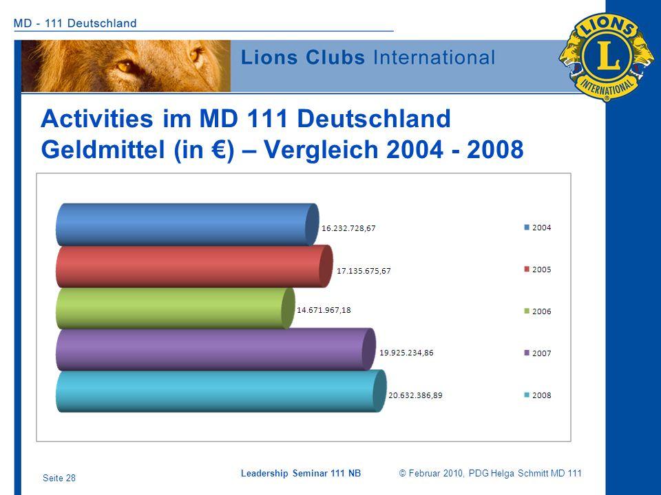 Activities im MD 111 Deutschland Geldmittel (in €) – Vergleich 2004 - 2008