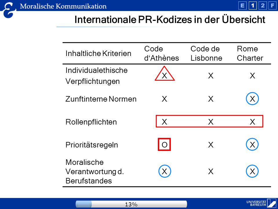 Internationale PR-Kodizes in der Übersicht