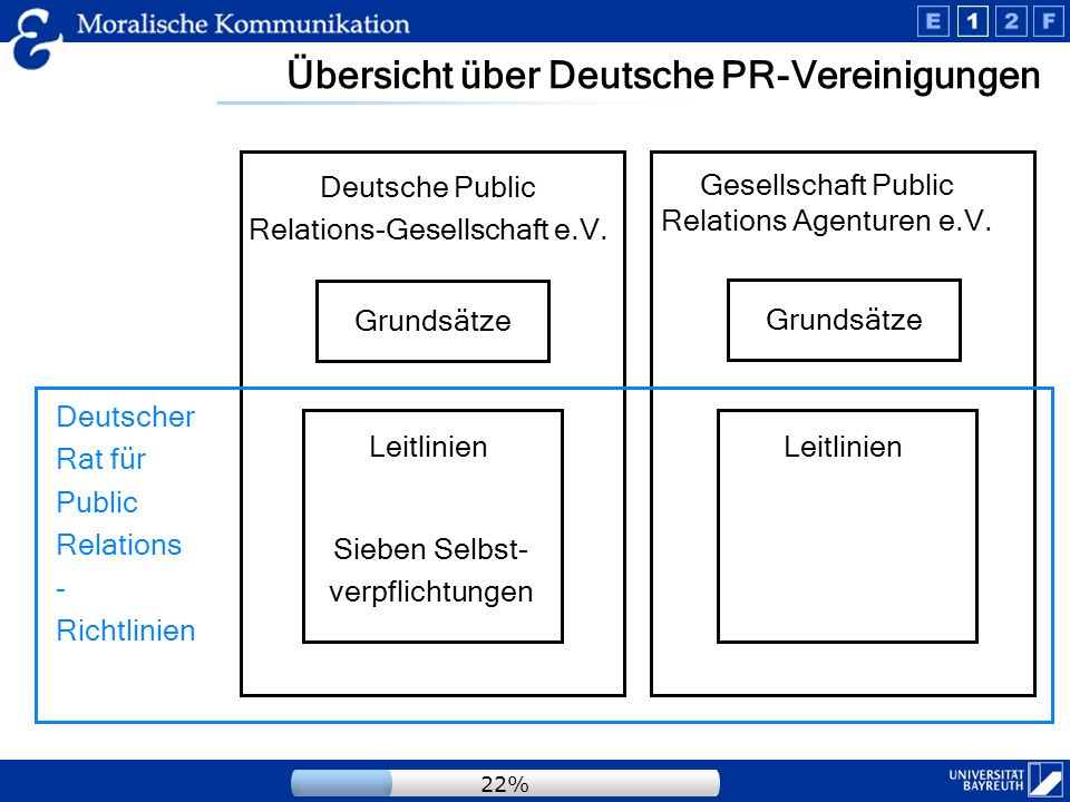 Übersicht über Deutsche PR-Vereinigungen