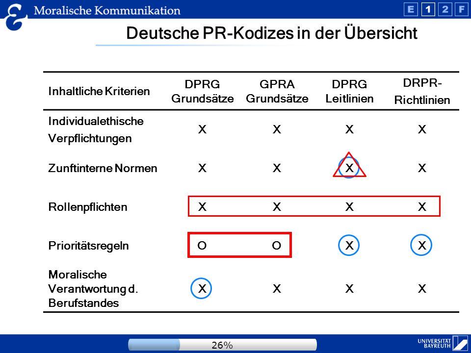 Deutsche PR-Kodizes in der Übersicht