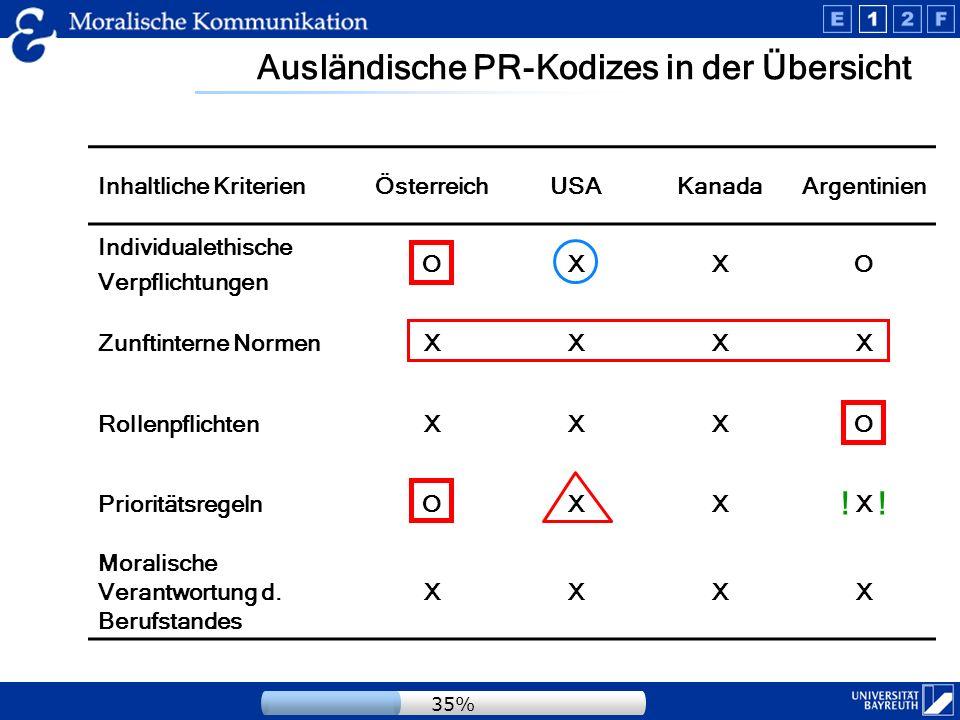 Ausländische PR-Kodizes in der Übersicht