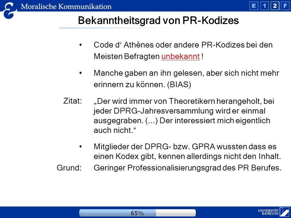 Bekanntheitsgrad von PR-Kodizes