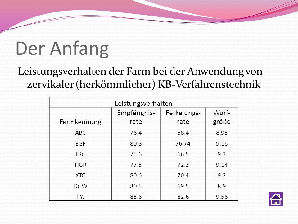 Der Anfang Leistungsverhalten der Farm bei der Anwendung von zervikaler (herkömmlicher) KB-Verfahrenstechnik.