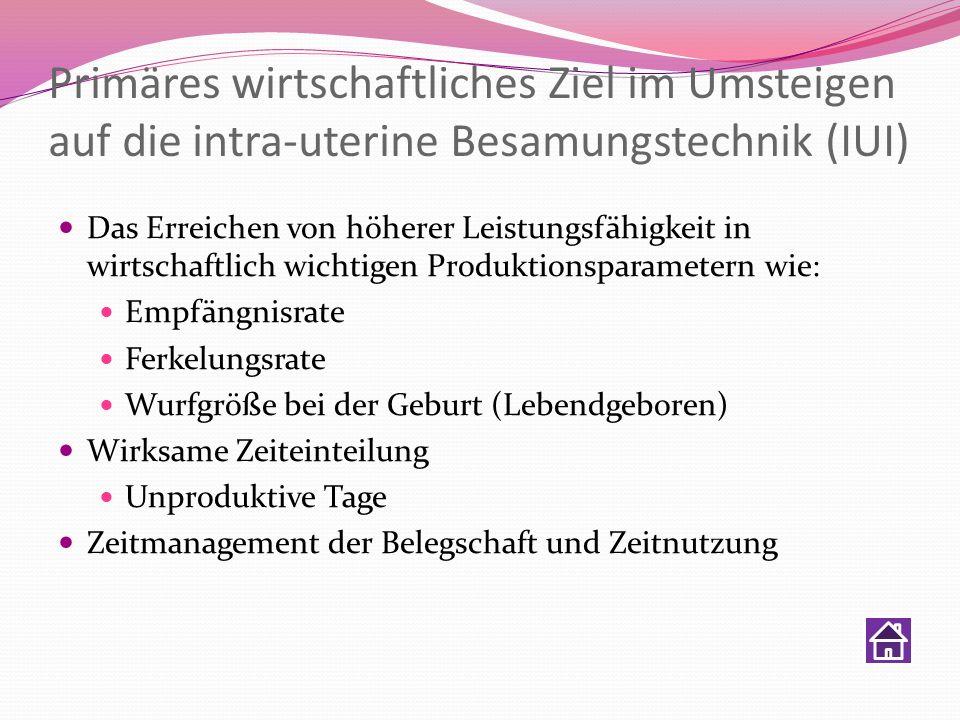 Primäres wirtschaftliches Ziel im Umsteigen auf die intra-uterine Besamungstechnik (IUI)