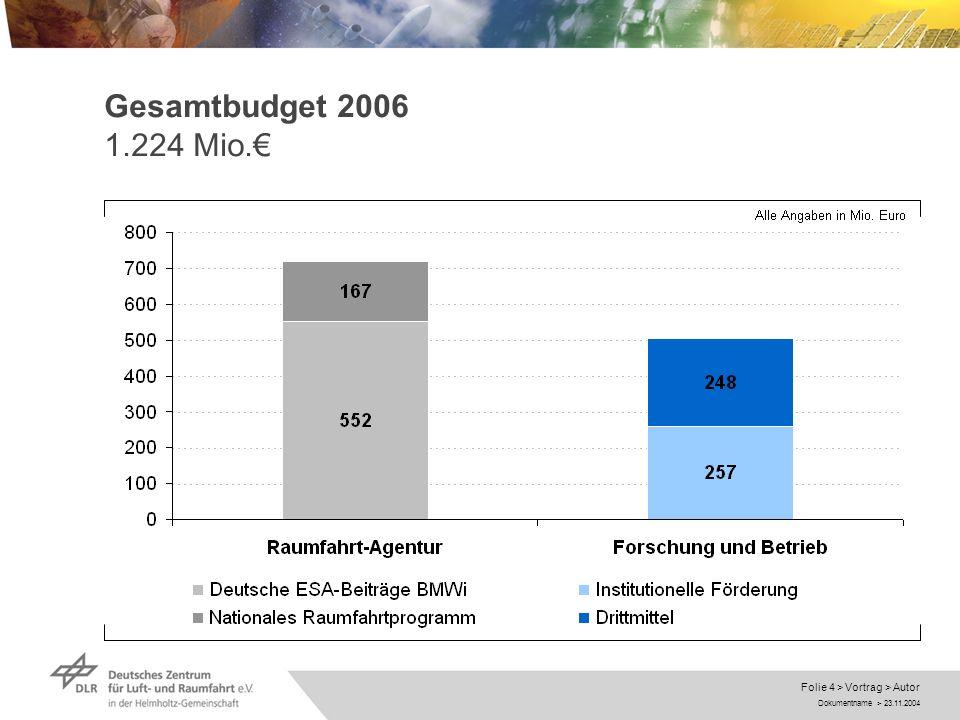 Gesamtbudget 2006 1.224 Mio.€