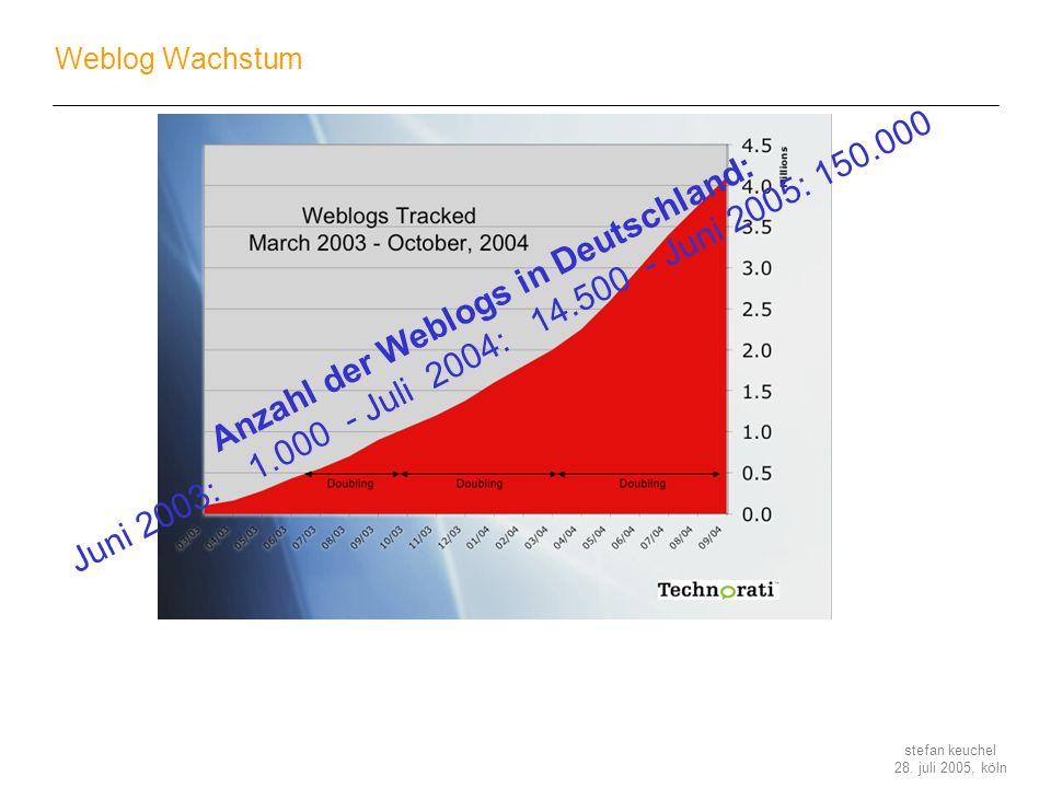Anzahl der Weblogs in Deutschland: