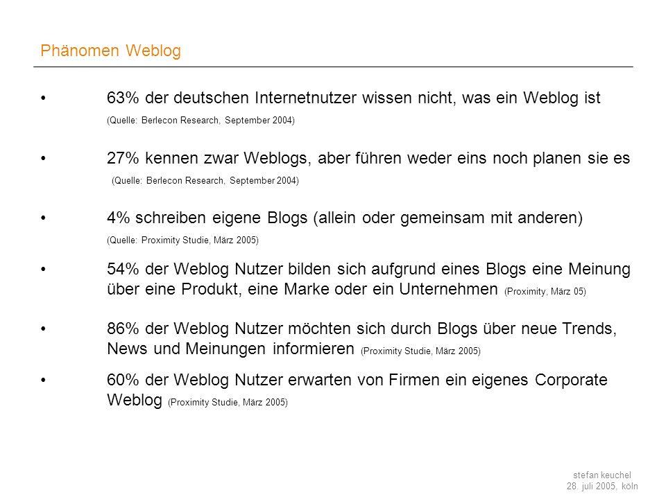 Phänomen Weblog 63% der deutschen Internetnutzer wissen nicht, was ein Weblog ist (Quelle: Berlecon Research, September 2004)
