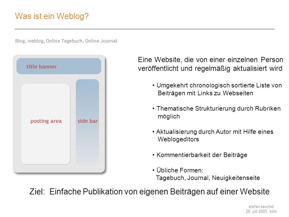 Ziel: Einfache Publikation von eigenen Beiträgen auf einer Website