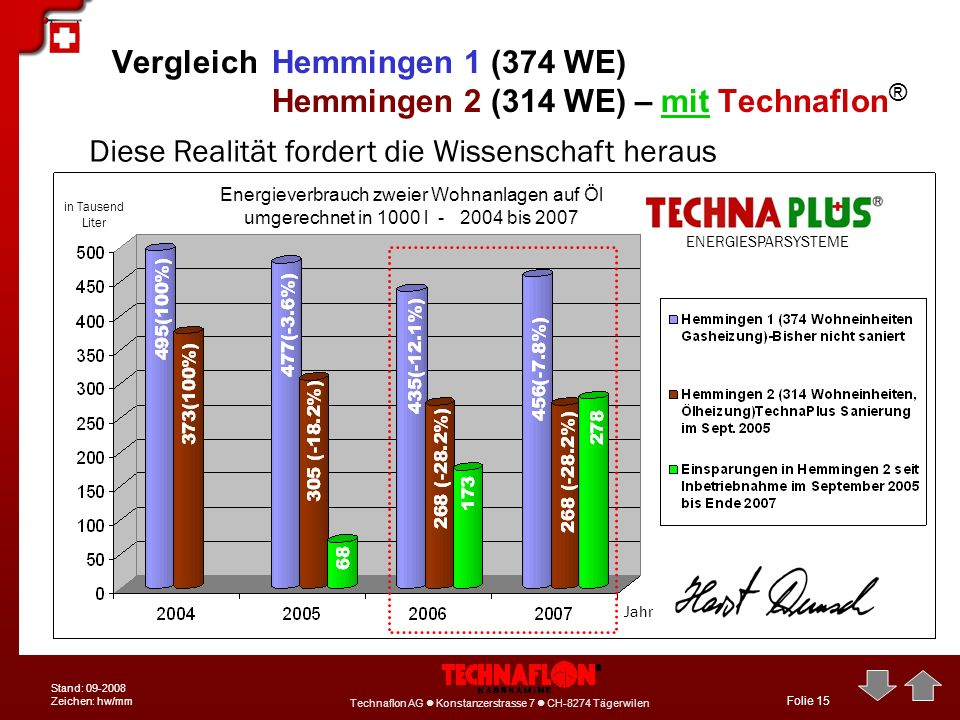 Vergleich Hemmingen 1 (374 WE) Hemmingen 2 (314 WE) – mit Technaflon®
