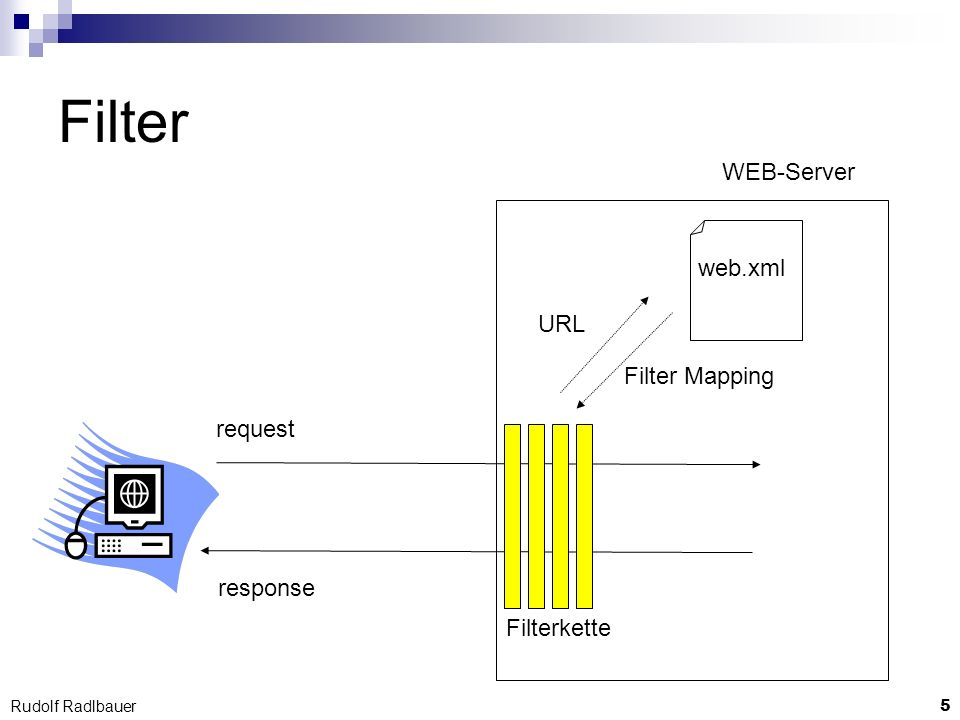 Filter WEB-Server web.xml URL Filter Mapping request response
