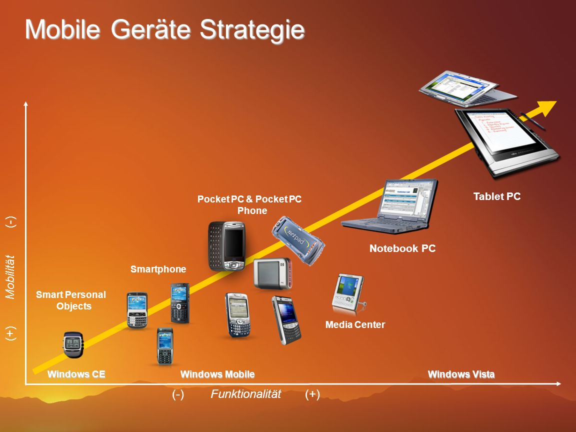 Mobile Geräte Strategie