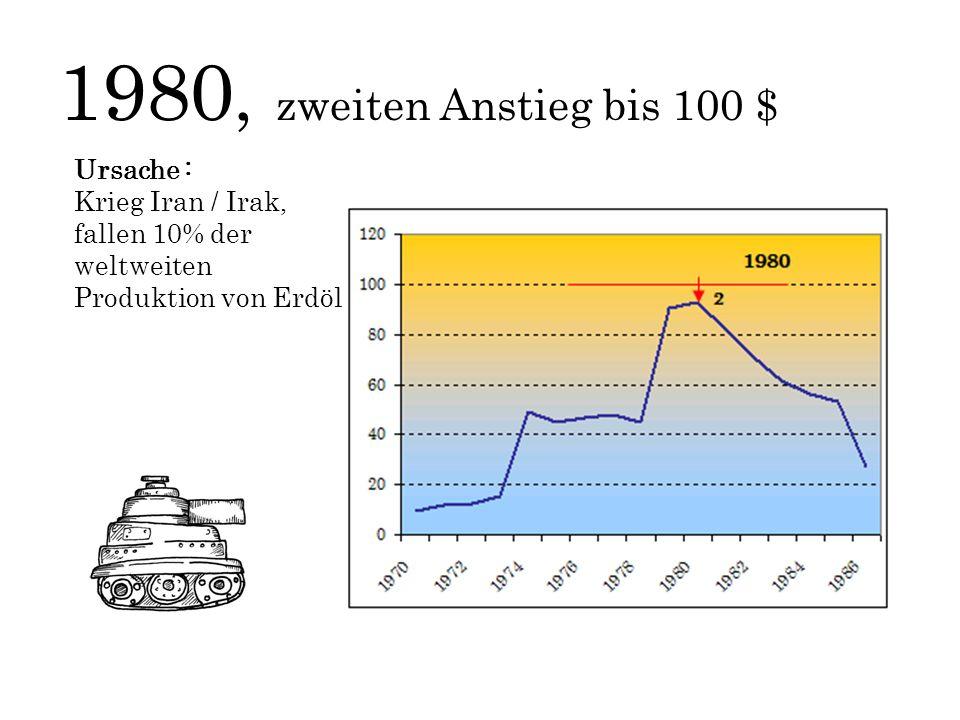 1980, zweiten Anstieg bis 100 $ Ursache : Krieg Iran / Irak, fallen 10% der weltweiten Produktion von Erdöl.