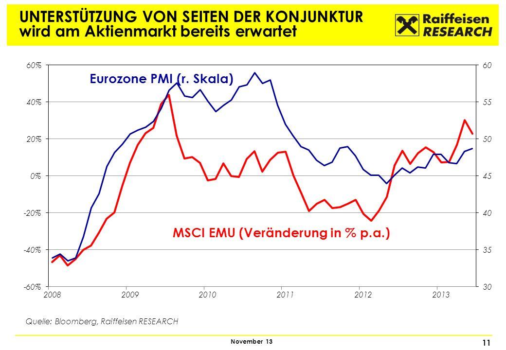 MSCI EMU (Veränderung in % p.a.)