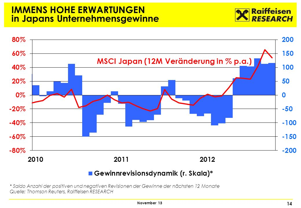 IMMENS HOHE ERWARTUNGEN in Japans Unternehmensgewinne