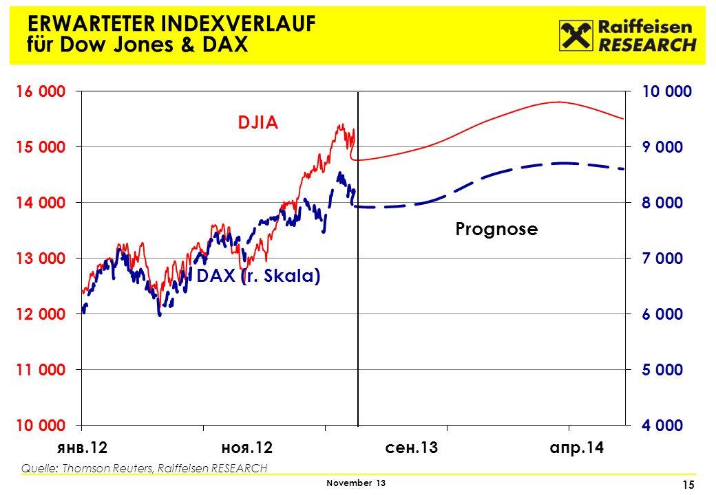 ERWARTETER INDEXVERLAUF für Dow Jones & DAX