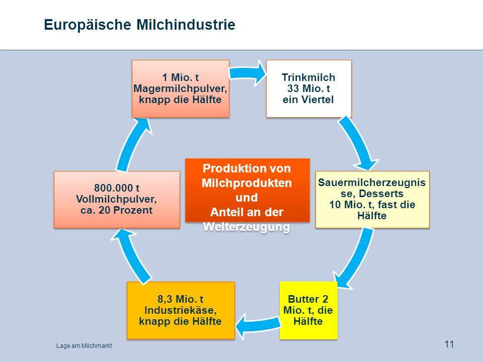 Europäische Milchindustrie