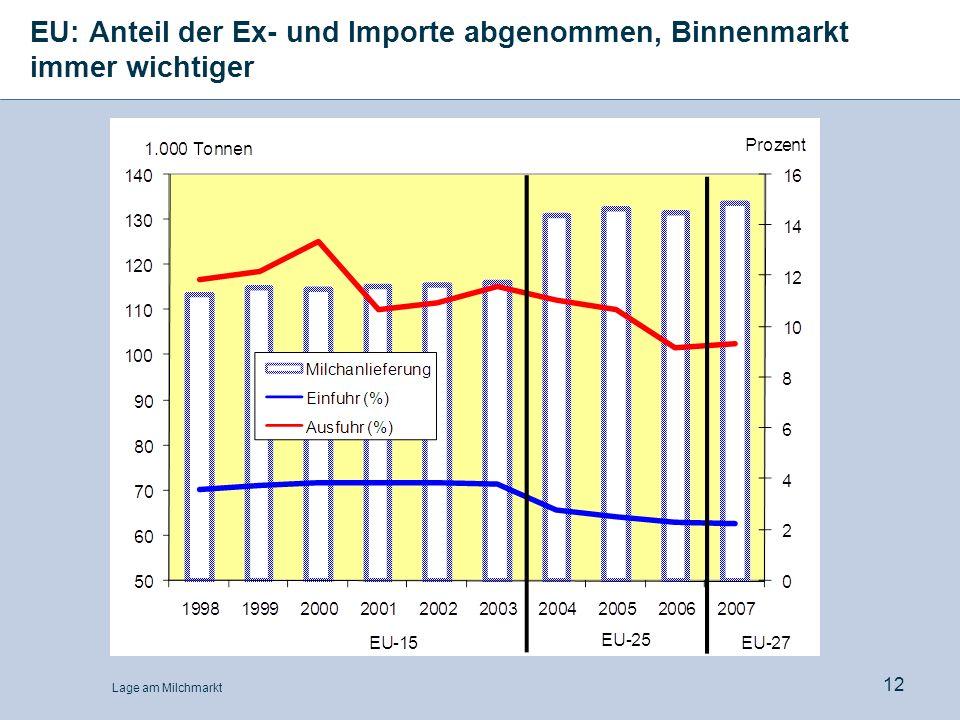 EU: Anteil der Ex- und Importe abgenommen, Binnenmarkt immer wichtiger