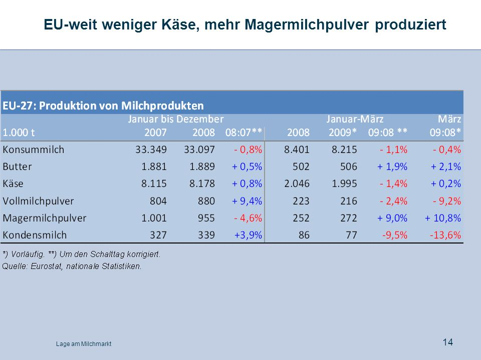 EU-weit weniger Käse, mehr Magermilchpulver produziert