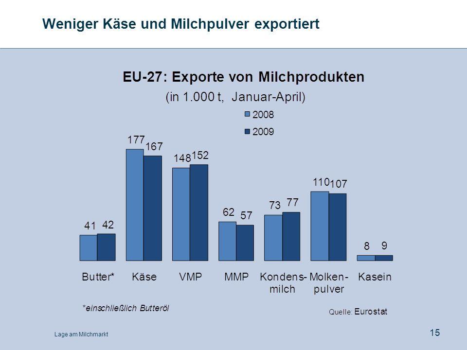 Weniger Käse und Milchpulver exportiert
