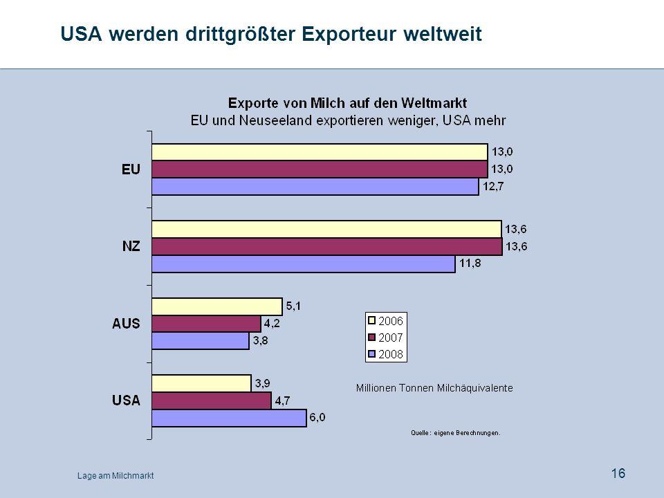 USA werden drittgrößter Exporteur weltweit