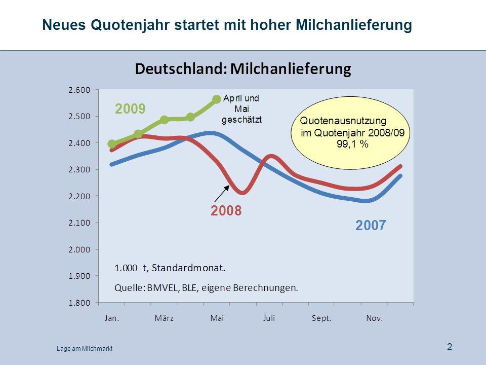Neues Quotenjahr startet mit hoher Milchanlieferung