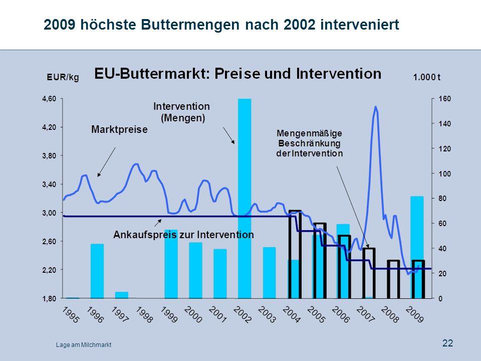 2009 höchste Buttermengen nach 2002 interveniert