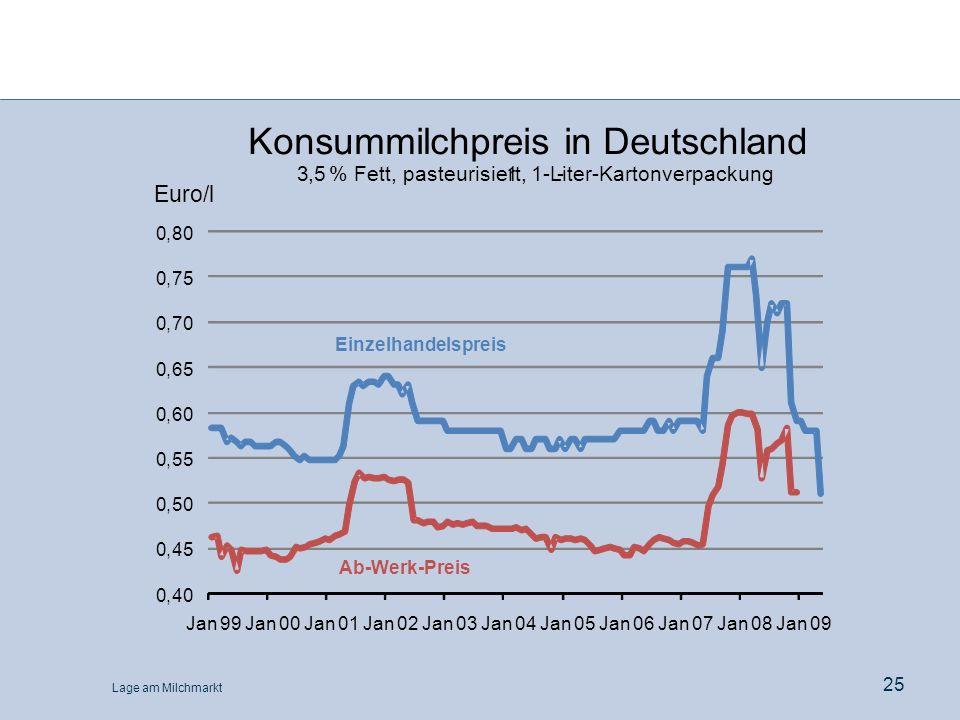Konsummilchpreis in Deutschland